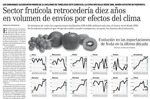 Sector frutícola
